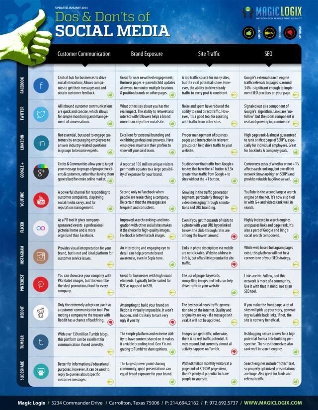 Qué hacer y qué no en Redes Sociales (versión 2014)