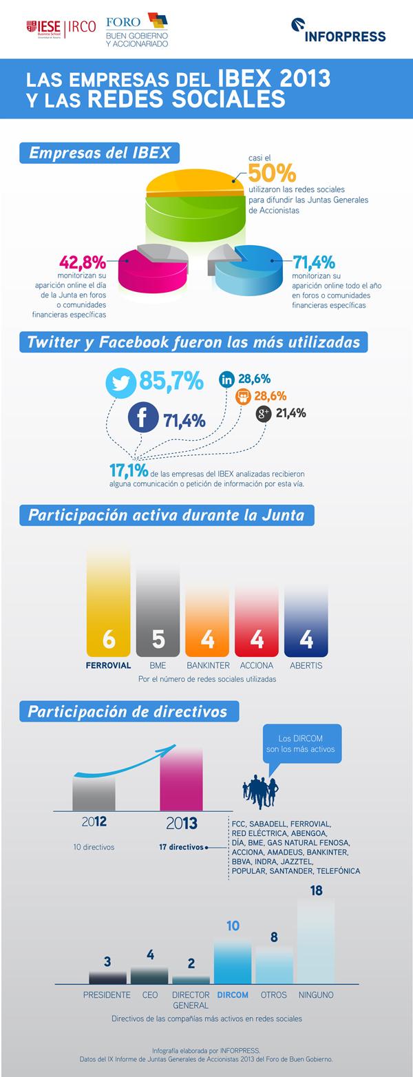 Redes Sociales en el IBEX 35