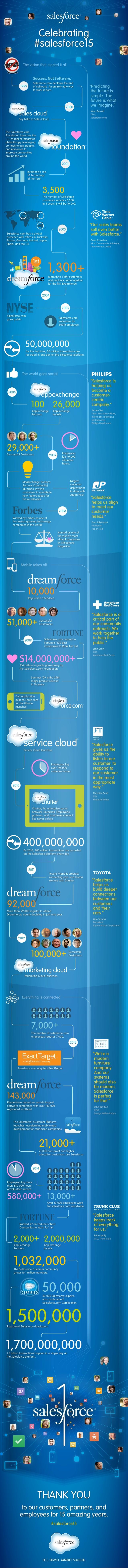 Los 15 primeros años de Salesforce