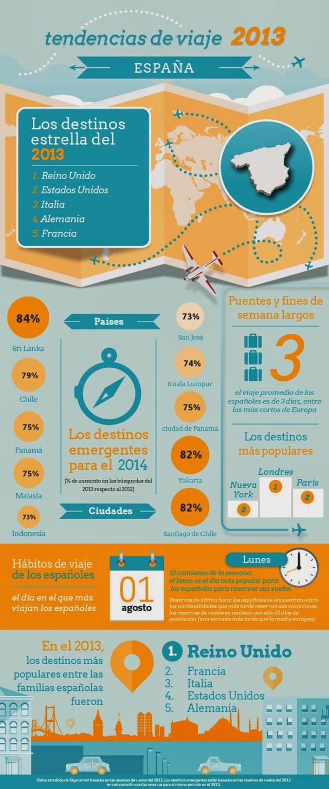 Infografías sobre los españoles