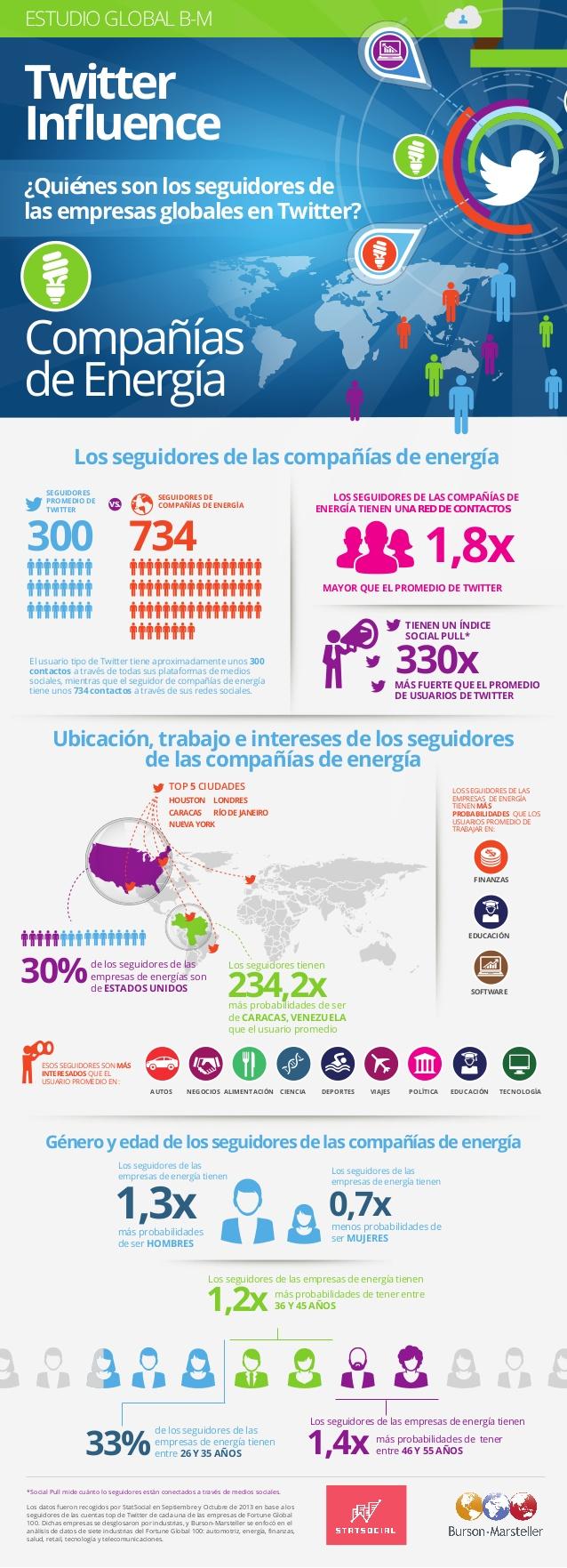 Quién sigue a las empresas de energía en Twitter