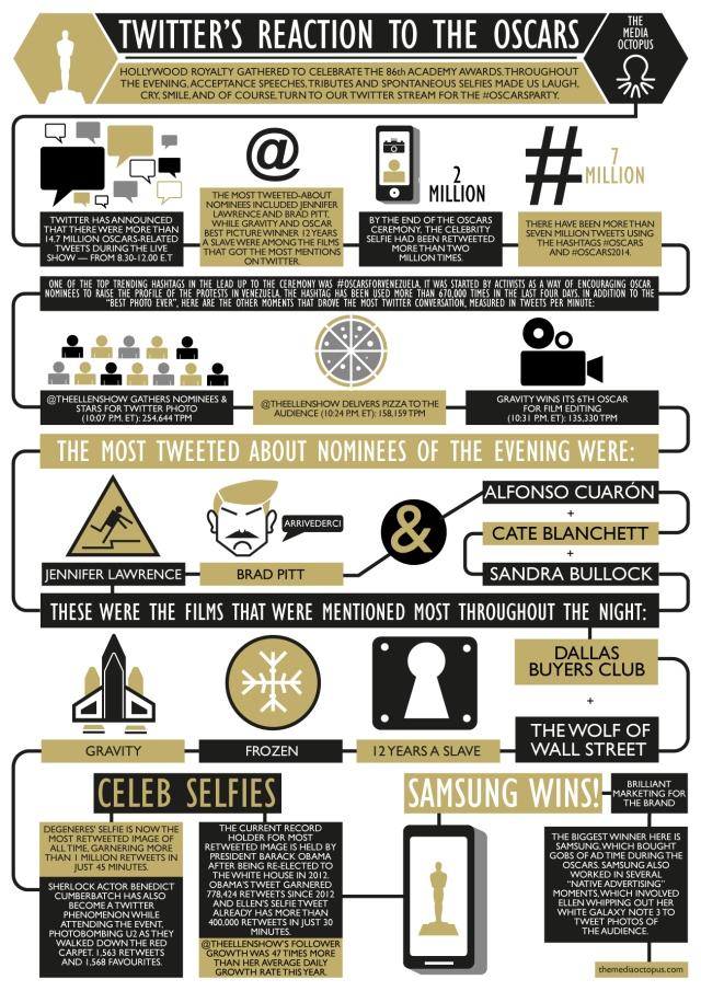 Oscars 2014: la reacción de Twitter