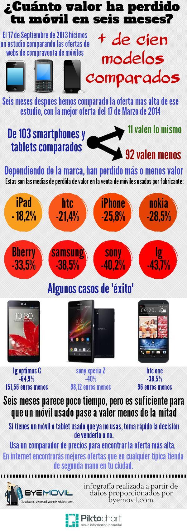 Cuánto pierde el valor de un móvil en 6 meses