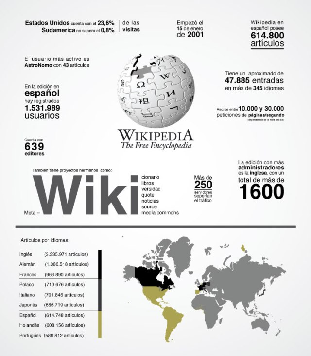 Datos interesantes sobe la Wikipedia
