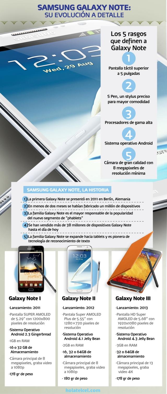 La evolución del Samsung Galaxy Note