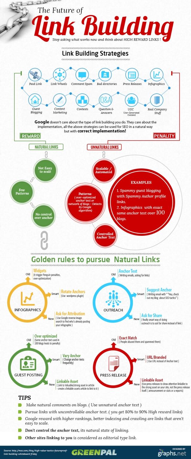 El futuro del linkbuilding