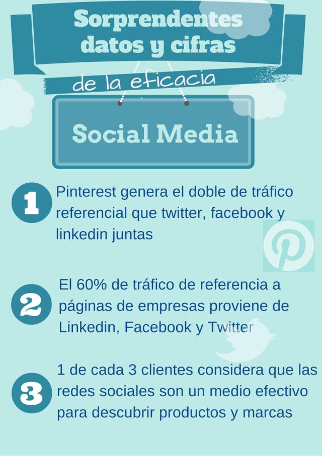 Infografías sobre Social Media