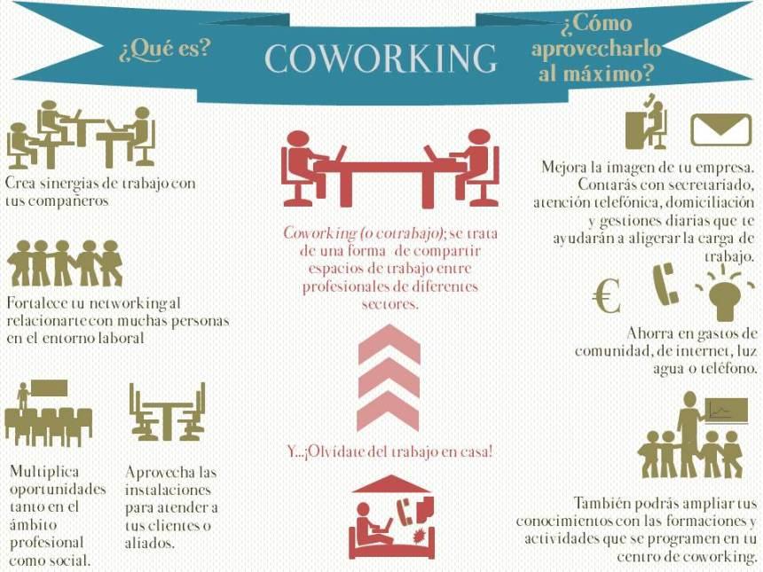 Qué es coworking