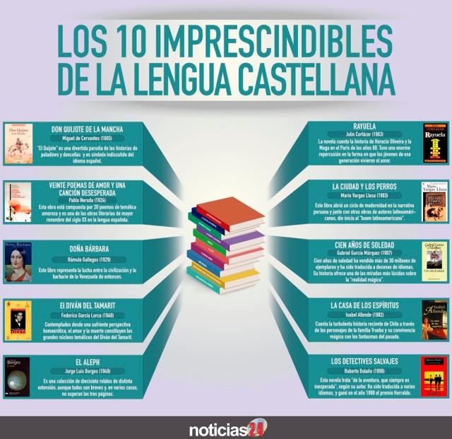 10 libros imprescindibles de la lengua castellana