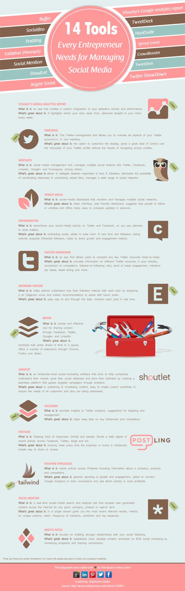 14 herramientas que un emprendedor necesita en Redes Sociales