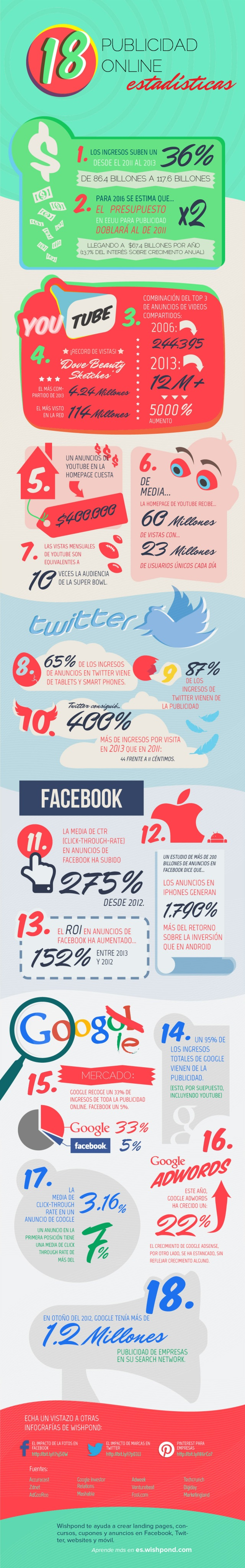 18 estadísticas sobre publicidad online