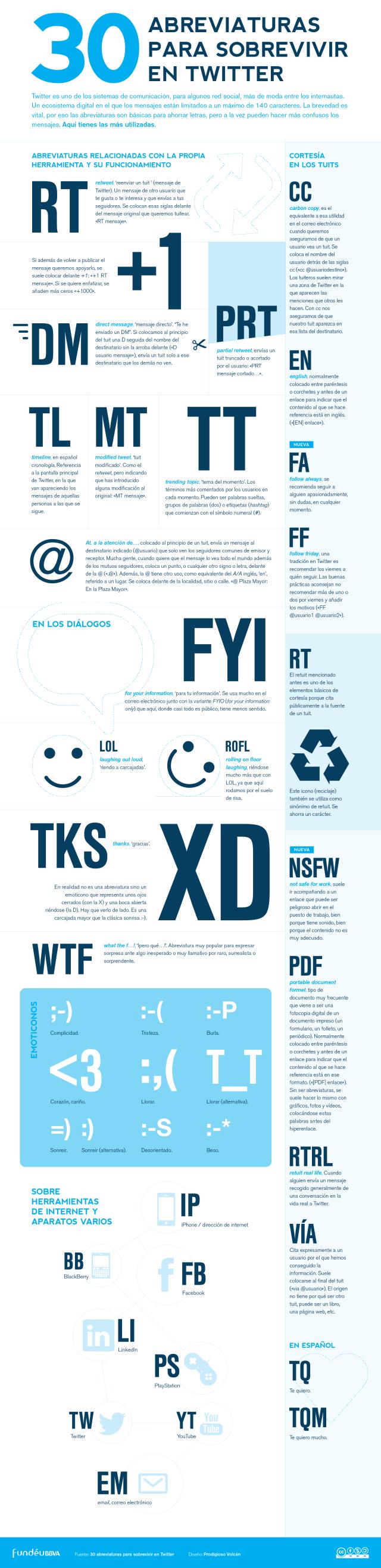 30 abreviaturas para sobrevivir en Twitter