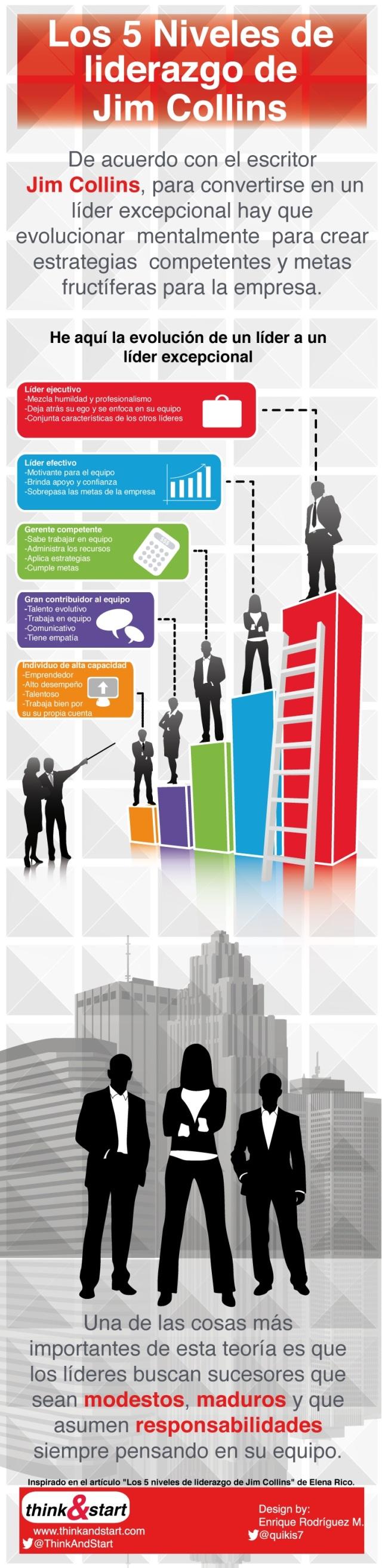 5 niveles de liderazgo de Jim Collins