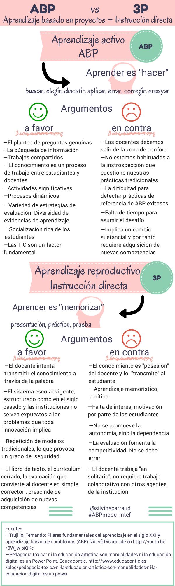 Aprendizaje activo vs Aprendizaje reproductivo