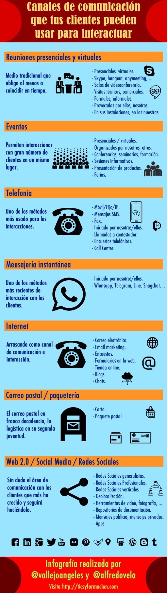 Canales de comunicación para interactuar con tus clientes