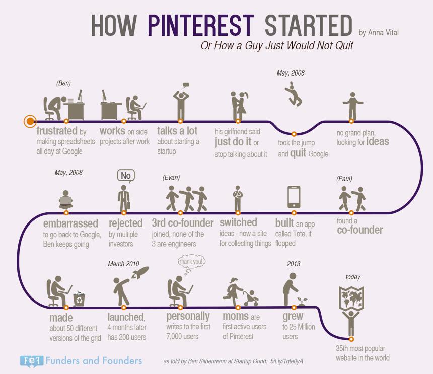 Cómo empezó Pinterest