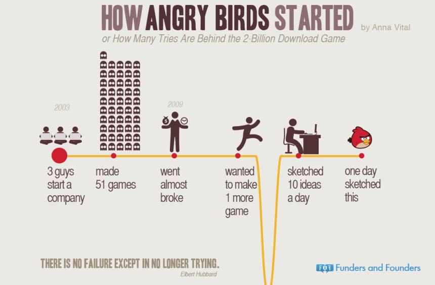 Cómo empezó Angry Birds
