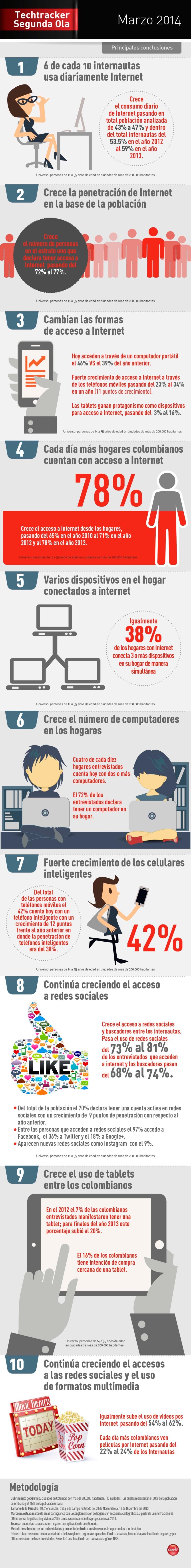 Conectividad y uso de Internet en Colombia