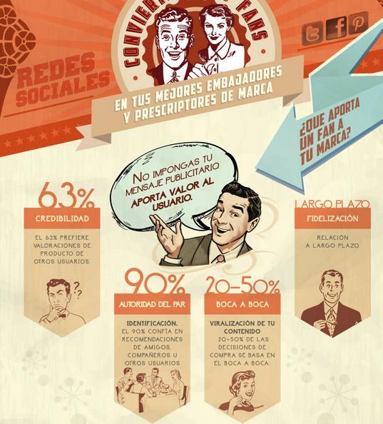 Las Redes Sociales cambian de fans a embajadores de marca