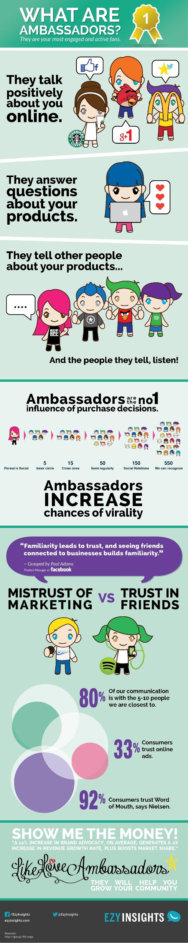 Embajadores de marca en Redes Sociales
