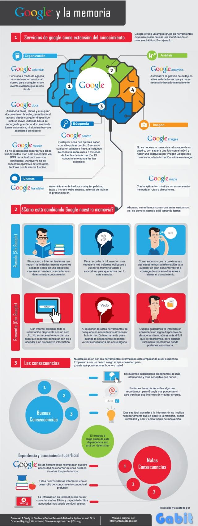 Google y la memoria
