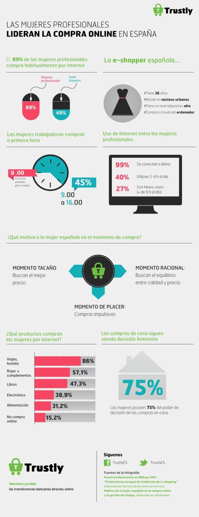 Hábitos de compra online de la mujer trabajadora en España