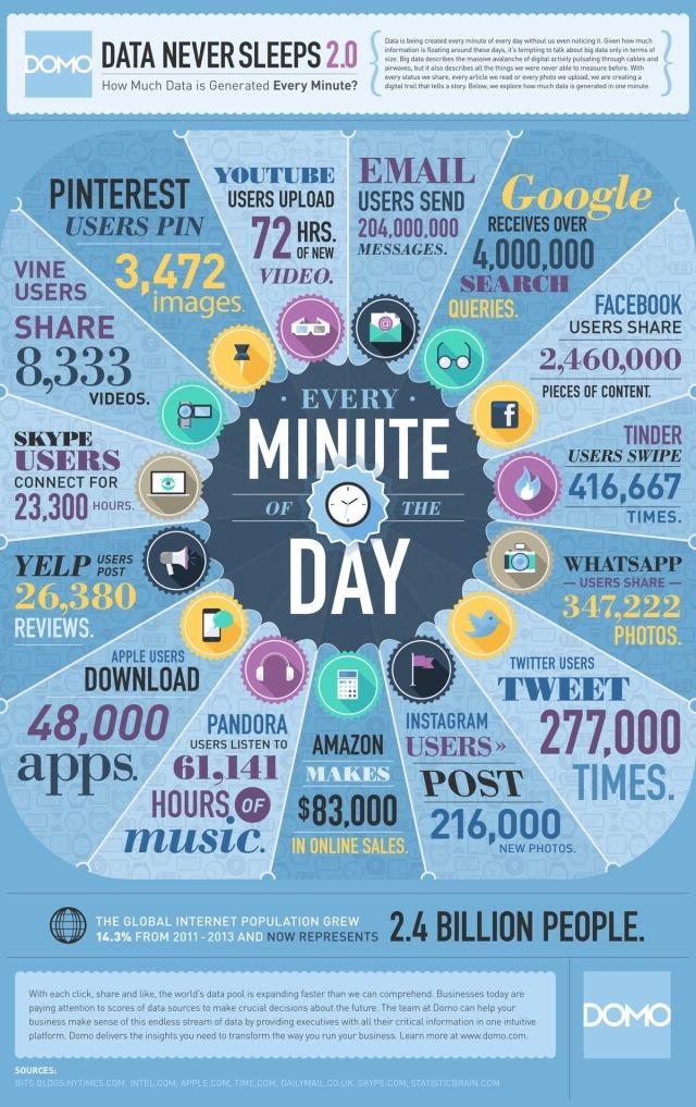 Qué pasa en Internet cada minuto (versión 2)