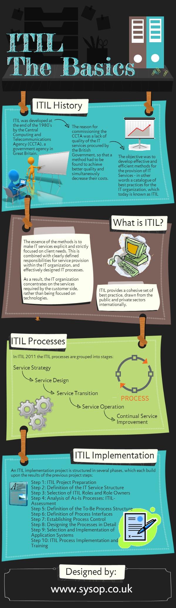 ITIL: lo básico