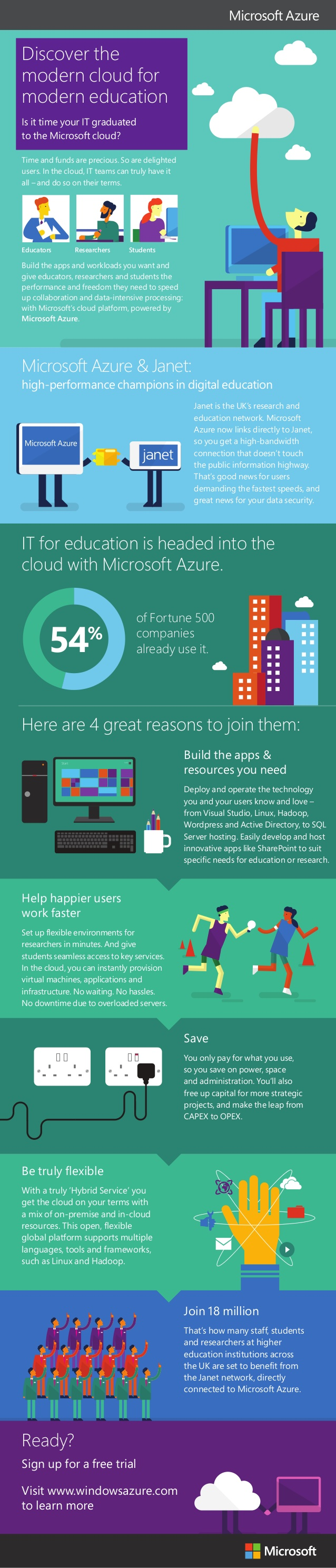 Microsoft Azure en educación