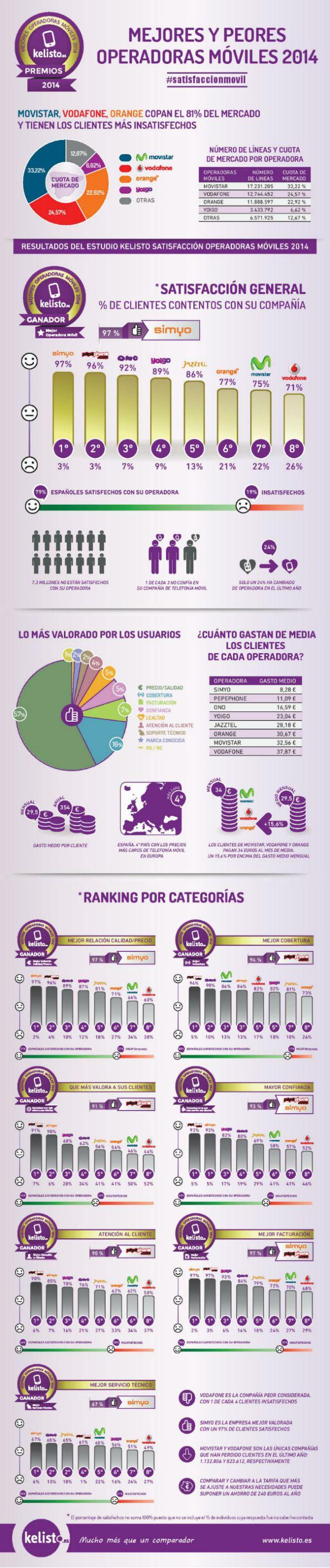 Mejores y peores operadores de telefonía móvil en España