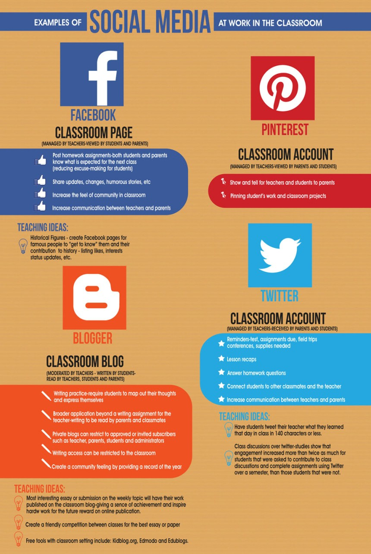 Ejemplos de uso de Redes Sociales en el aula