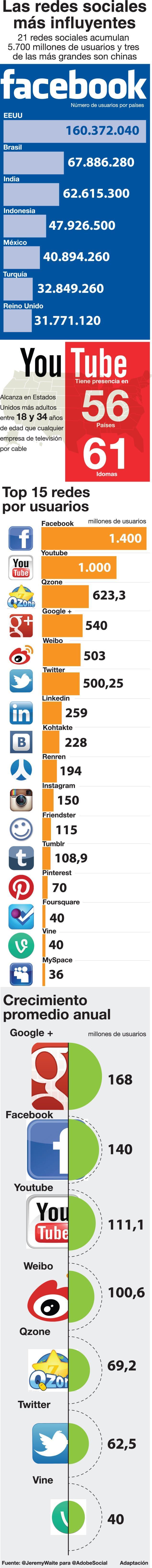 Las Redes Sociales más importantes