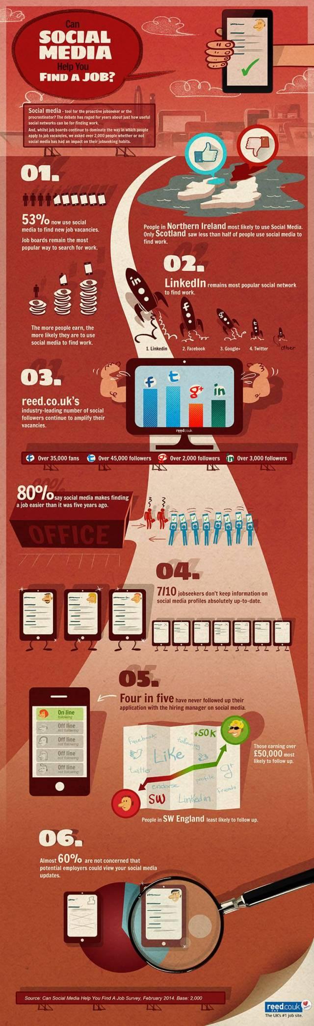 ¿Pueden las Redes Sociales ayudarte a buscar #empleo?