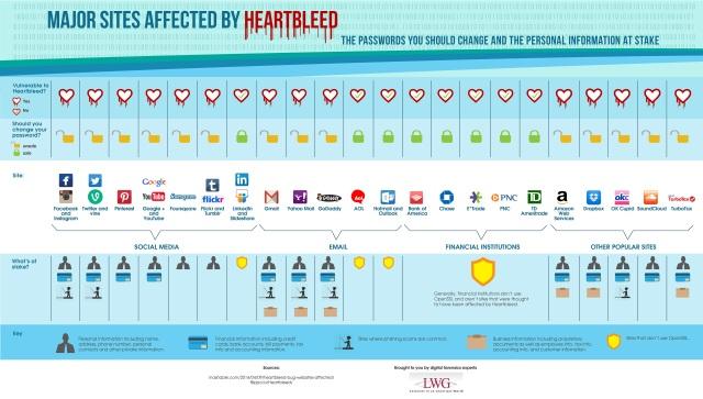 Sitios afectados por HeartBleed
