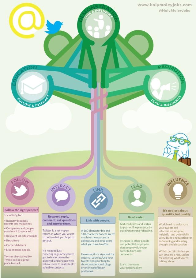 Cómo Twitter te ayuda a encontrar #empleo