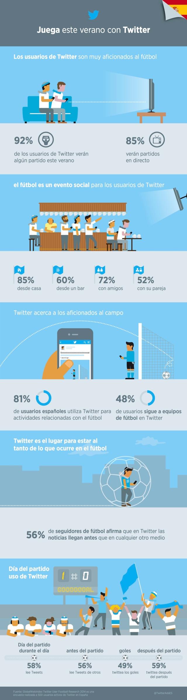 Twitter y el fútbol