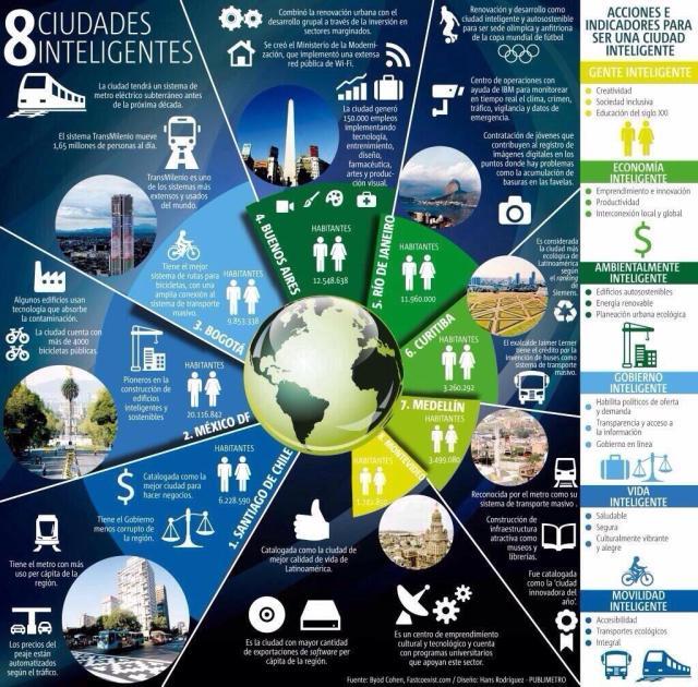 8 ciudades inteligentes