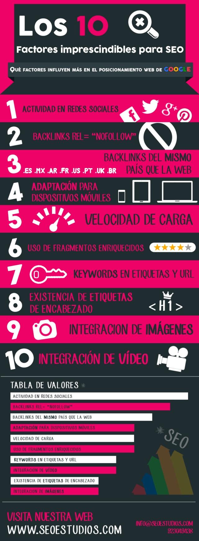 10 factores imprescindibles para SEO