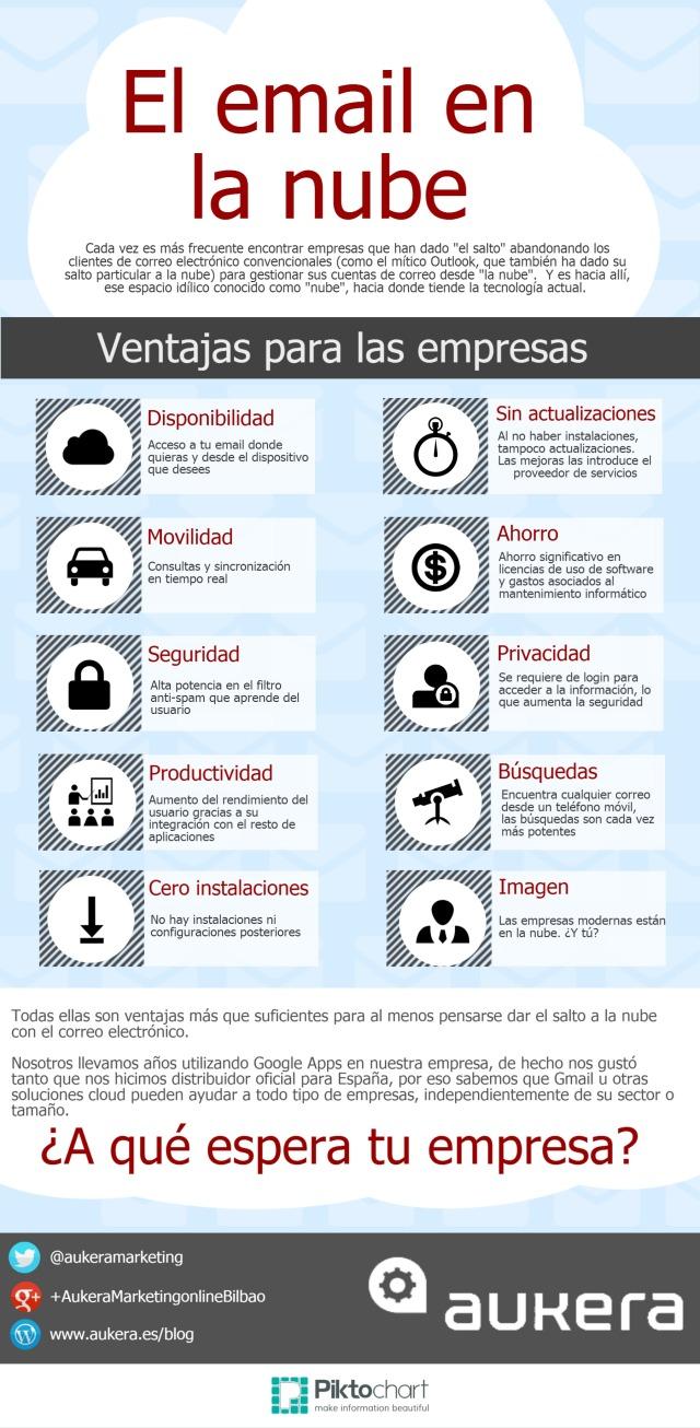 10 ventajas del correo electrónico en la Nube