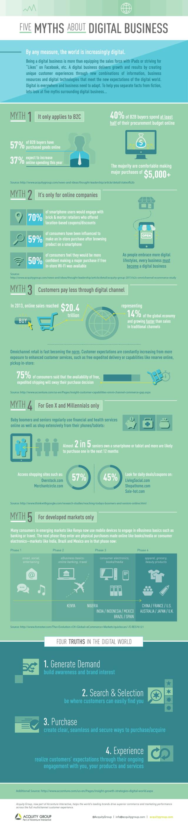 5 mitos sobre las empresas digitales