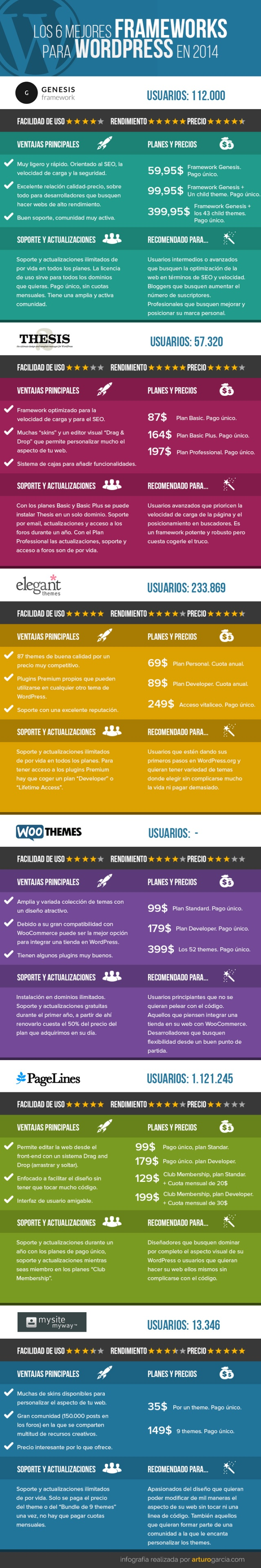 Los 6 mejores frameworks para WordPress