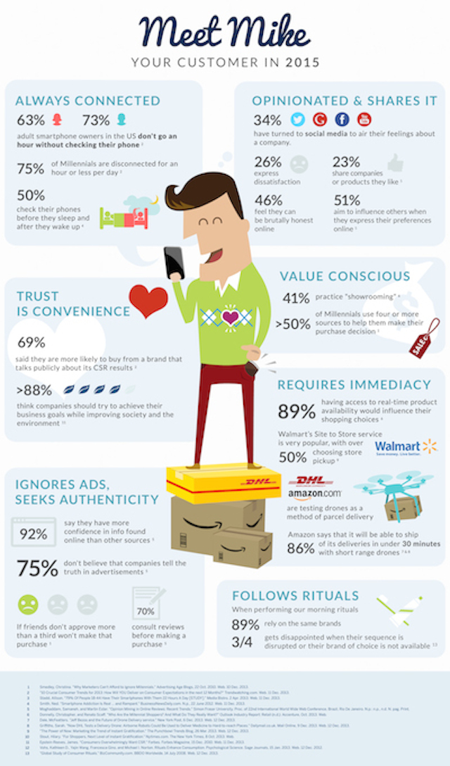 Cómo será el consumidor de 2015