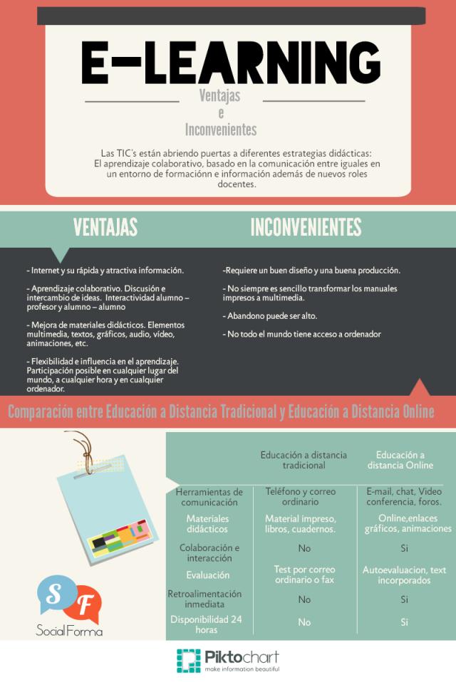 eLearning: ventajas e inconvenientes