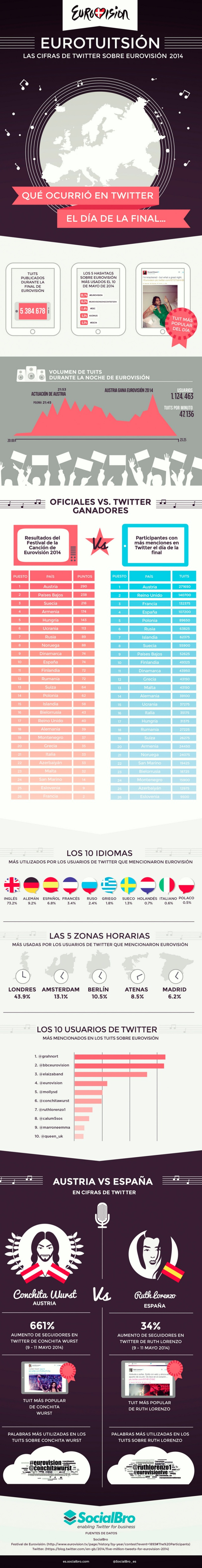 Eurovisión 2014 en Twitter