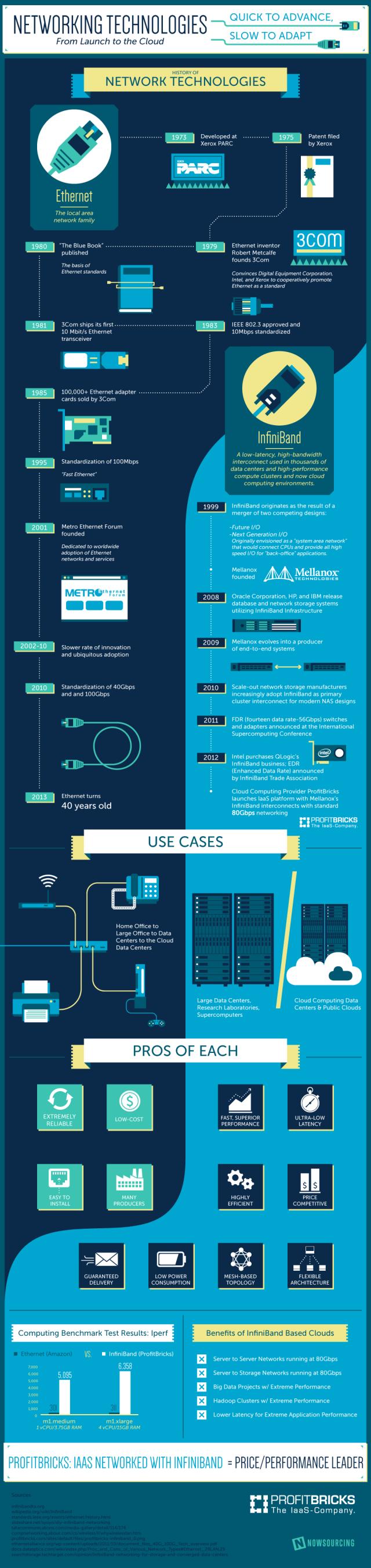 Historia de la tecnología de redes