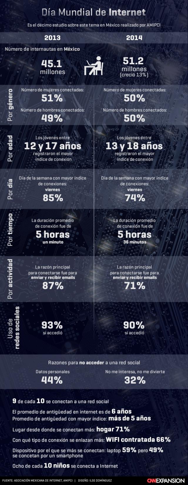 Internet en México #infografia