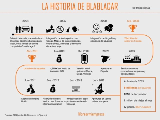 La historia de BlaBlaCar