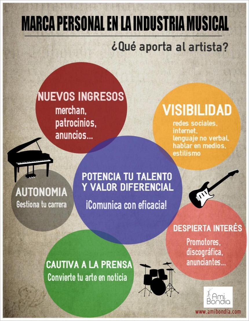 Marca personal en la industria musical