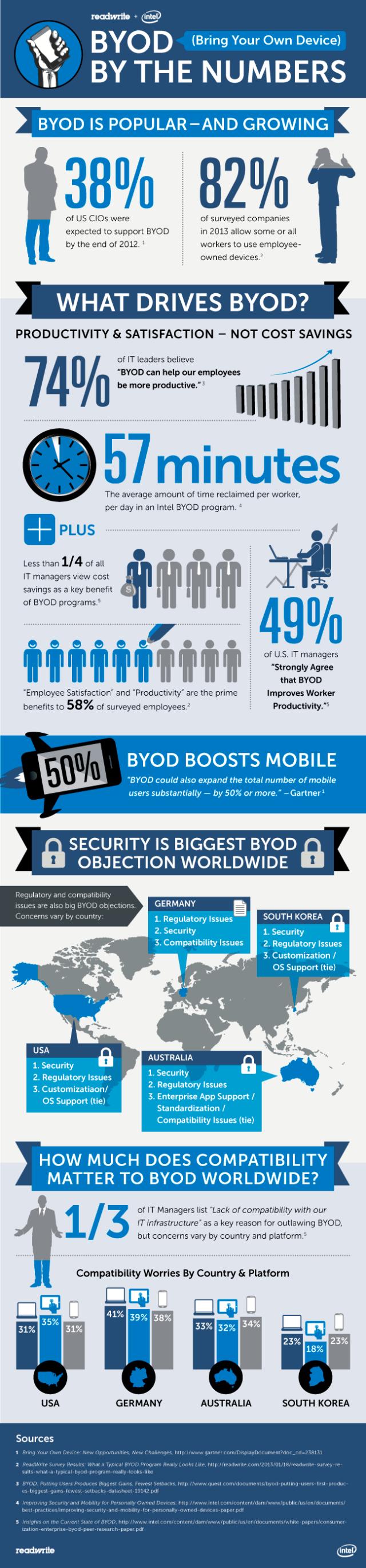 Los números del BYOD