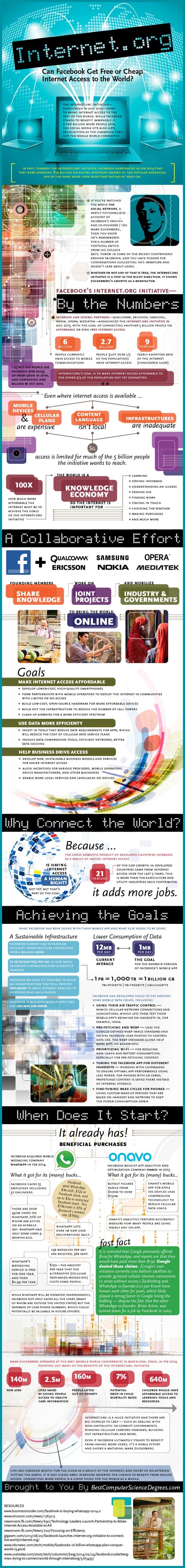 ¿Puede FaceBook dar conexión de Internet a todo el Mundo?